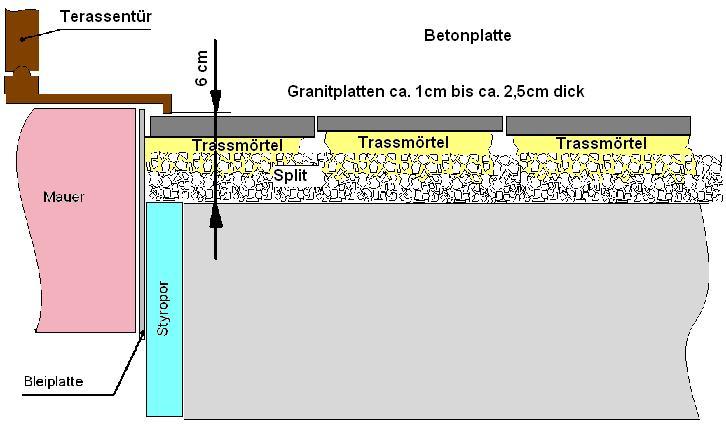 bau de forum balkon und terrasse 11860 granitplatten unterschiedlich dick auf beton verlegen. Black Bedroom Furniture Sets. Home Design Ideas