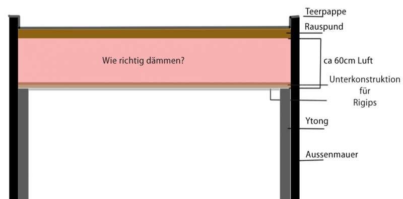 bau de forum dach 15561 schwitzwasser problem wie flachdach d mmen. Black Bedroom Furniture Sets. Home Design Ideas