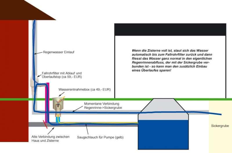 bau de forum wassersparen regenwassernutzung. Black Bedroom Furniture Sets. Home Design Ideas